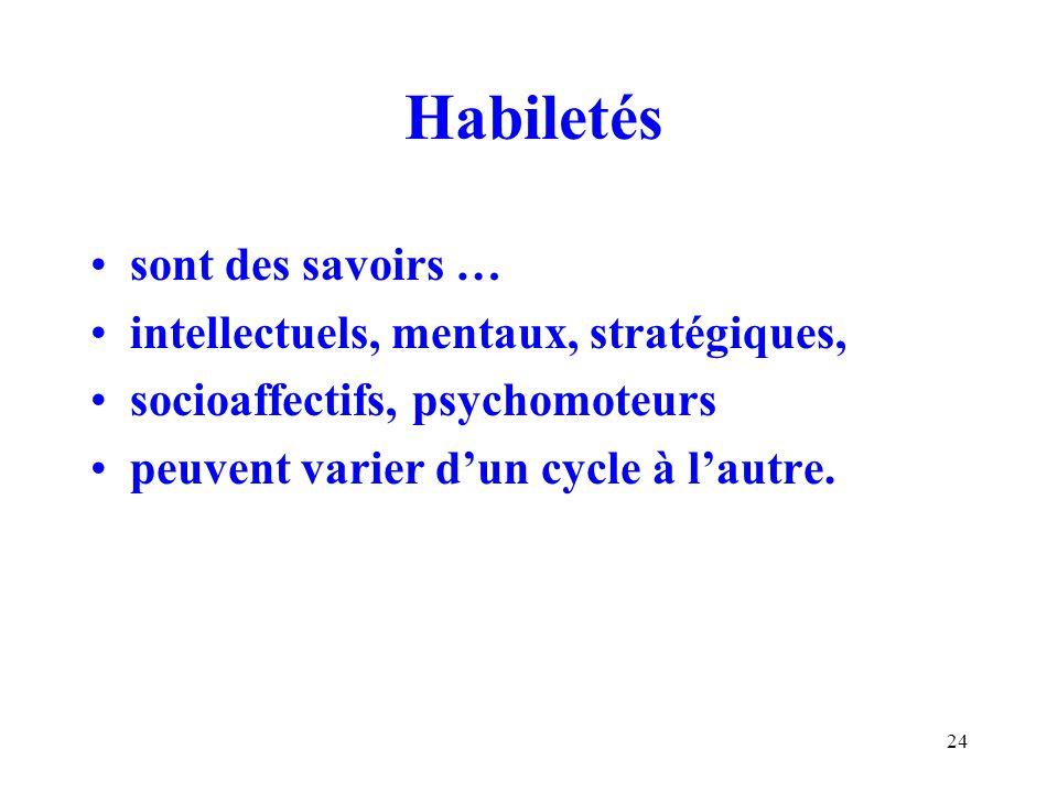 24 Habiletés sont des savoirs … intellectuels, mentaux, stratégiques, socioaffectifs, psychomoteurs peuvent varier dun cycle à lautre.