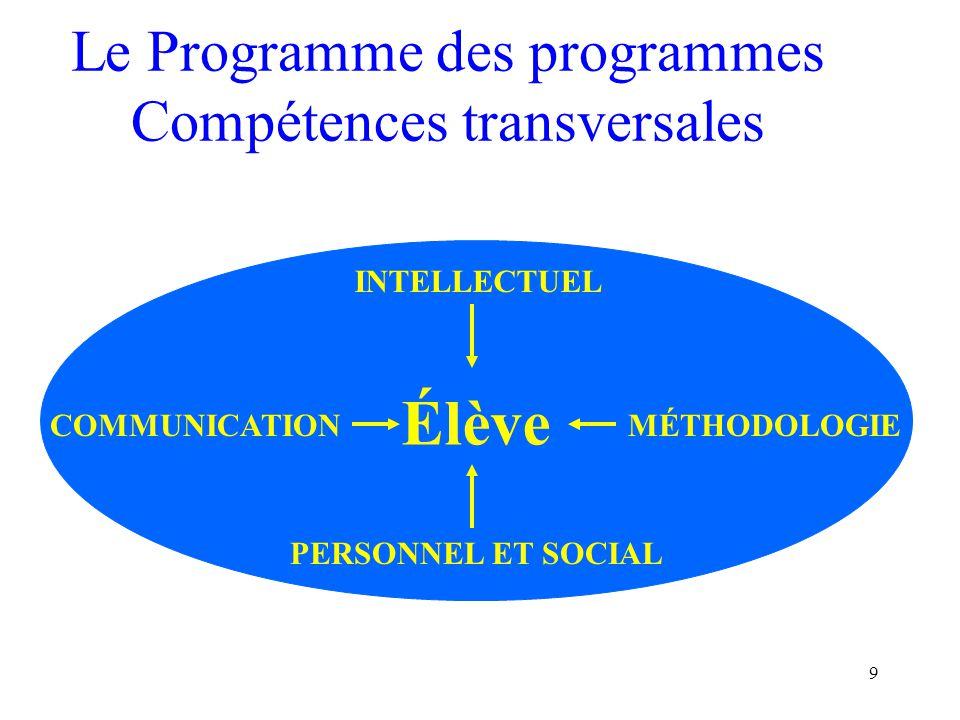 9 Le Programme des programmes Compétences transversales Élève PERSONNEL ET SOCIAL MÉTHODOLOGIECOMMUNICATION INTELLECTUEL