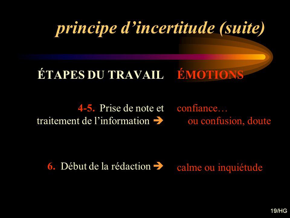 19/HG principe dincertitude (suite) ÉTAPES DU TRAVAIL 4-5. Prise de note et traitement de linformation 6. Début de la rédaction ÉMOTIONS confiance… ou