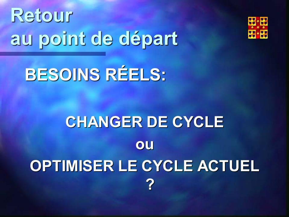 Retour au point de départ BESOINS RÉELS: CHANGER DE CYCLE ou OPTIMISER LE CYCLE ACTUEL