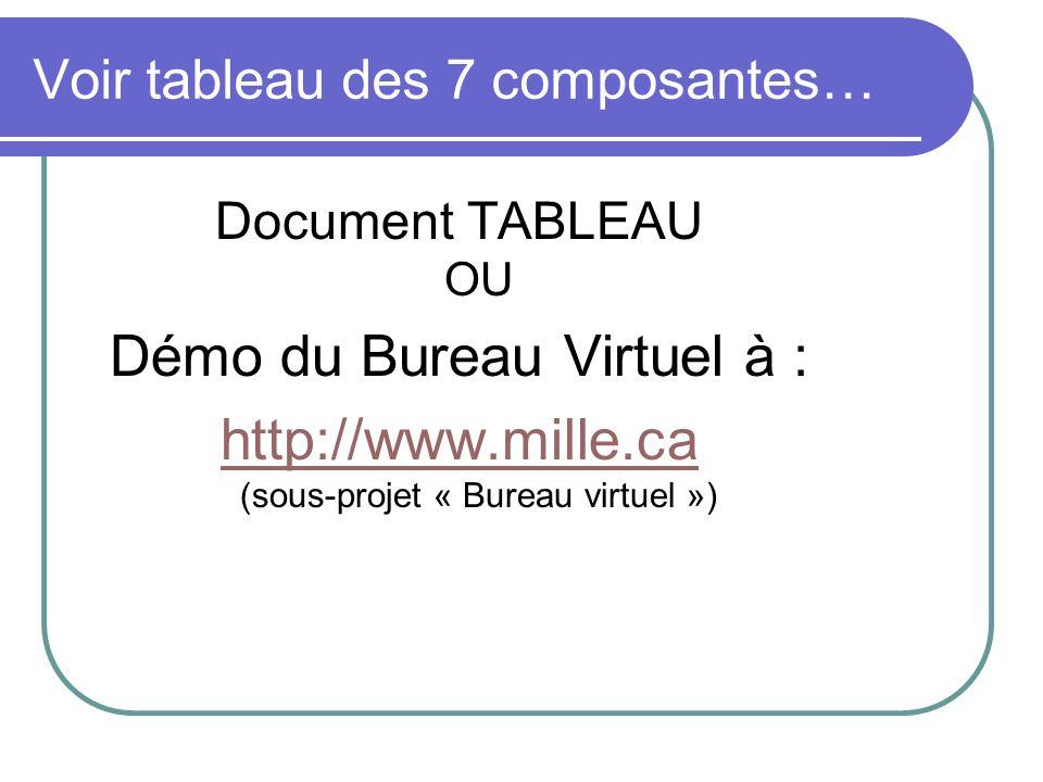 Voir tableau des 7 composantes… Document TABLEAU OU Démo du Bureau Virtuel à : http://www.mille.ca http://www.mille.ca (sous-projet « Bureau virtuel »)