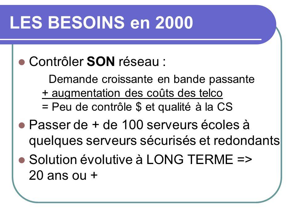 LES BESOINS en 2000 Contrôler SON réseau : Demande croissante en bande passante + augmentation des coûts des telco = Peu de contrôle $ et qualité à la