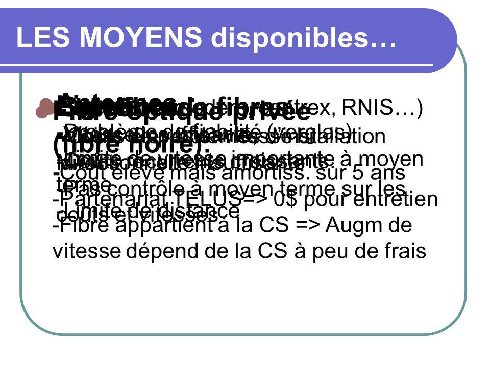 LES MOYENS disponibles… Lignes : (modem, centrex, RNIS…) -Vitesse insuffisante, -Coûts récurrents croissants. Antennes : -Problème de fiabilité (vergl
