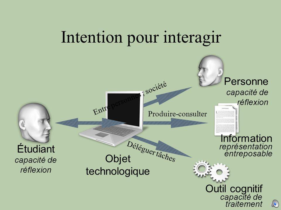 Intention pour interagir Étudiant capacité de réflexion Personne capacité de réflexion Information représentation entreposable Outil cognitif capacité de traitement .