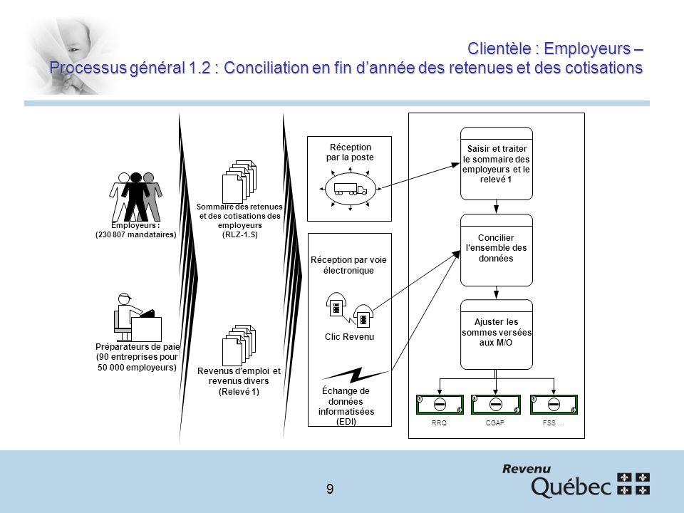 9 Clientèle : Employeurs – Processus général 1.2 : Conciliation en fin dannée des retenues et des cotisations Employeurs : (230 807 mandataires) Préparateurs de paie (90 entreprises pour 50 000 employeurs) Sommaire des retenues et des cotisations des employeurs (RLZ-1.S) Saisir et traiter le sommaire des employeurs et le relevé 1 Concilier lensemble des données Ajuster les sommes versées aux M/O Clic Revenu Échange de données informatisées (EDI) Réception par voie électronique Réception par la poste Revenus demploi et revenus divers (Relevé 1) $ $ CGAP $ $ RRQ $ $ FSS...