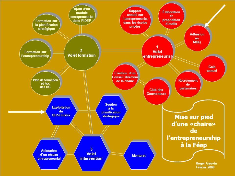 2 Volet formation 2 Volet formation 3 Volet intervention 3 Volet intervention Rapport annuel sur lentrepreneuriat dans les écoles privées Rapport annuel sur lentrepreneuriat dans les écoles privées Ajout dun module entrepreneurial dans PIDEP Ajout dun module entrepreneurial dans PIDEP Formation sur la planification stratégique Formation sur la planification stratégique Exploitation du QUALImètre Exploitation du QUALImètre Animation dun réseau entrepreneurial Animation dun réseau entrepreneurial Plan de formation ad hoc des DG Plan de formation ad hoc des DG Formation sur lentrepreneurship Formation sur lentrepreneurship Élaboration et proposition doutils Élaboration et proposition doutils Adhésion au MQQ Adhésion au MQQ Soutien à la planification stratégique Soutien à la planification stratégique Mise sur pied dune «chaire» de lentrepreneurship à la Féep Recrutement de partenaires Recrutement de partenaires Mentorat Gala annuel Gala annuel 1 Volet entrepreneurial 1 Volet entrepreneurial Création dun Conseil directeur de la chaire Création dun Conseil directeur de la chaire Club des Gouverneurs Club des Gouverneurs Roger Gauvin Février 2008