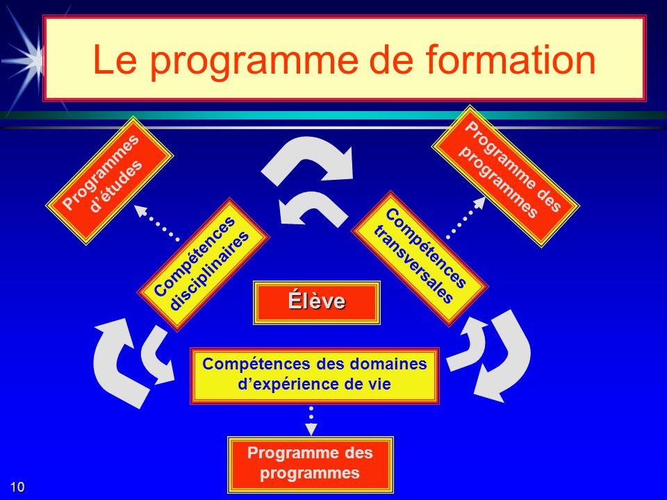 Une c cc compétence est un savoir-agir qui fait suite à lintégration et à la mobilisation dun ensemble de ressources (capacités, habiletés et connaissances) utilisées efficacement, dans des situations similaires.