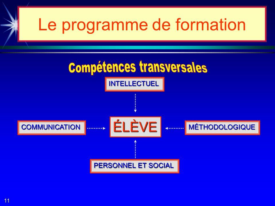Compétences des domaines dexpérience de vie Compétences transversales Compétences disciplinaires Élève Le programme de formation Programmes détudes Programme des programmes Programme des programmes 10