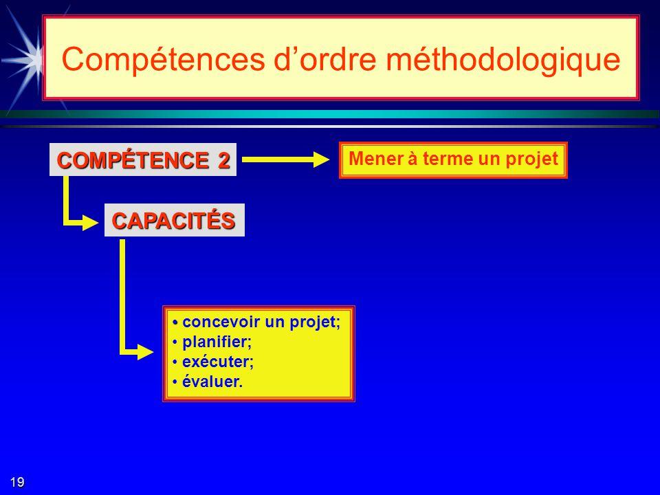 COMPÉTENCE 1 Résoudre des problèmes CAPACITÉS poser le problème; décoder le problème; modéliser le problème; trouver la solution.