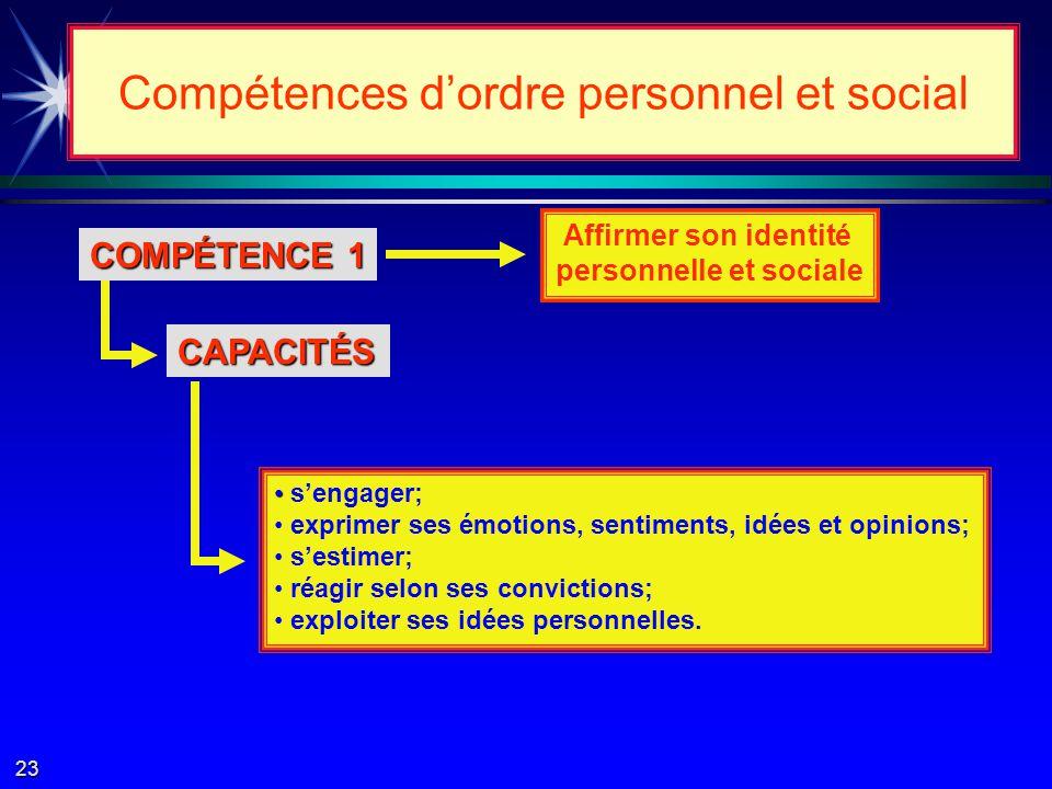 Compétences transversales Ces compétences… contribuent à la construction et à laffirmation de lindividualité; contribuent à la construction et à laffirmation de lindividualité; prédisposent un savoir-vivre ensemble dans un environnement social de plus en plus élargi, diversifié et complexe.