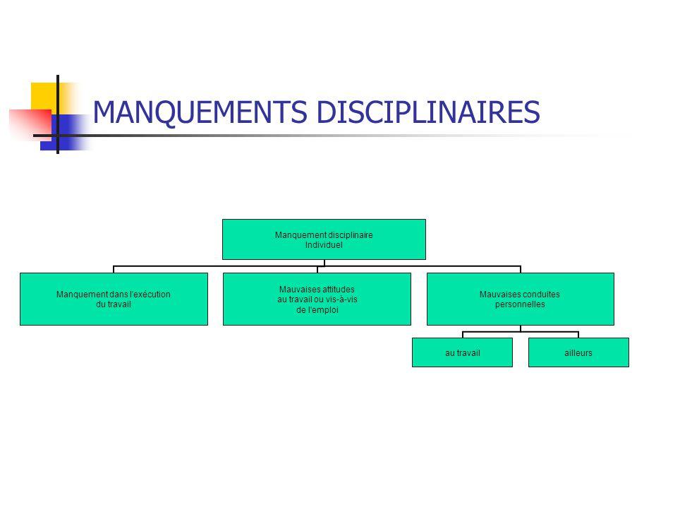 MANQUEMENTS DISCIPLINAIRES Manquement disciplinaire Individuel Manquement dans l exécution du travail Mauvaises attitudes au travail ou vis-à-vis de l emploi Mauvaises conduites personnelles au travailailleurs