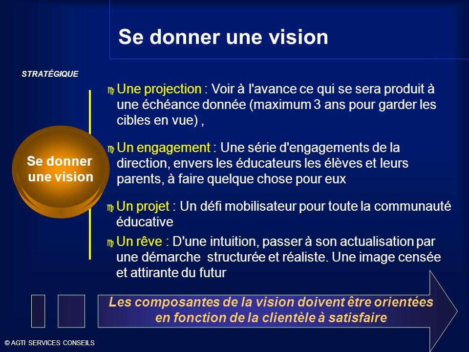 Les composantes de la vision doivent être orientées en fonction de la clientèle à satisfaire STRATÉGIQUE Se donner une vision c Une projection : Voir à l avance ce qui se sera produit à une échéance donnée (maximum 3 ans pour garder les cibles en vue), c Un engagement : Une série d engagements de la direction, envers les éducateurs les élèves et leurs parents, à faire quelque chose pour eux c Un projet : Un défi mobilisateur pour toute la communauté éducative c Un rêve : D une intuition, passer à son actualisation par une démarche structurée et réaliste.