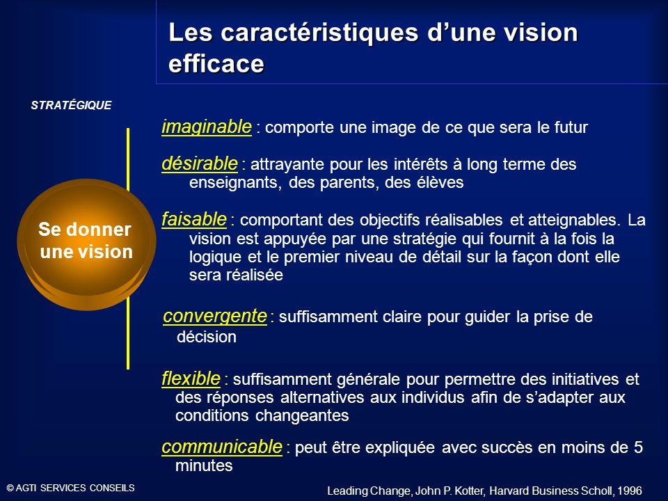 STRATÉGIQUE Les caractéristiques dune vision efficace imaginable : comporte une image de ce que sera le futur désirable : attrayante pour les intérêts à long terme des enseignants, des parents, des élèves faisable : comportant des objectifs réalisables et atteignables.