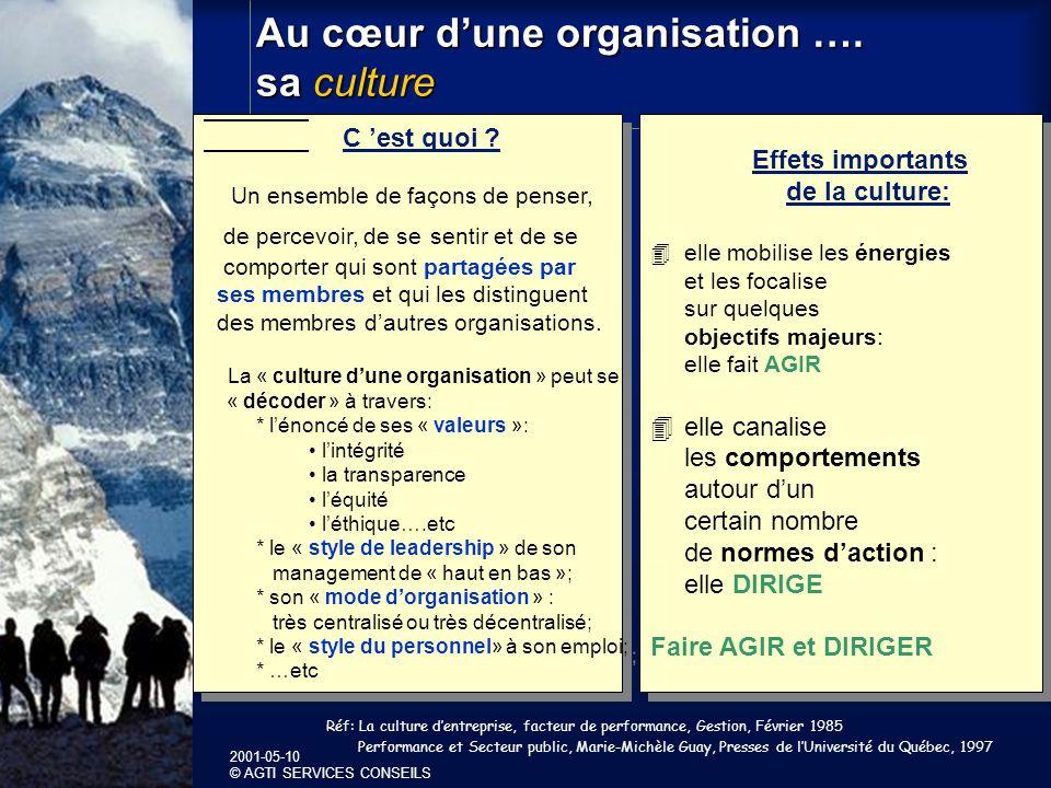 2001-05-10 © AGTI SERVICES CONSEILS Au cœur dune organisation ….