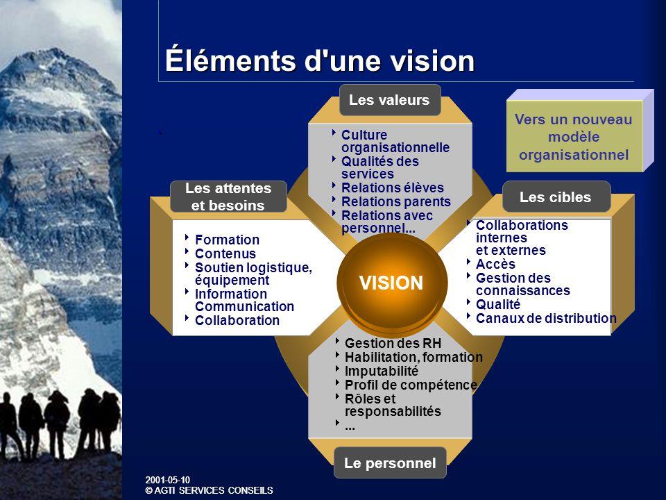2001-05-10 © AGTI SERVICES CONSEILS 2001-05-10 © AGTI SERVICES CONSEILS Éléments d une vision.