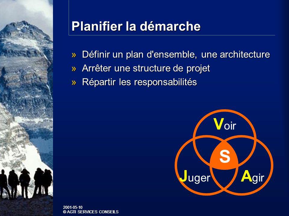 2001-05-10 © AGTI SERVICES CONSEILS 2001-05-10 © AGTI SERVICES CONSEILS Planifier la démarche »Définir un plan d ensemble, une architecture »Arrêter une structure de projet »Répartir les responsabilités S V oir A gir J uger