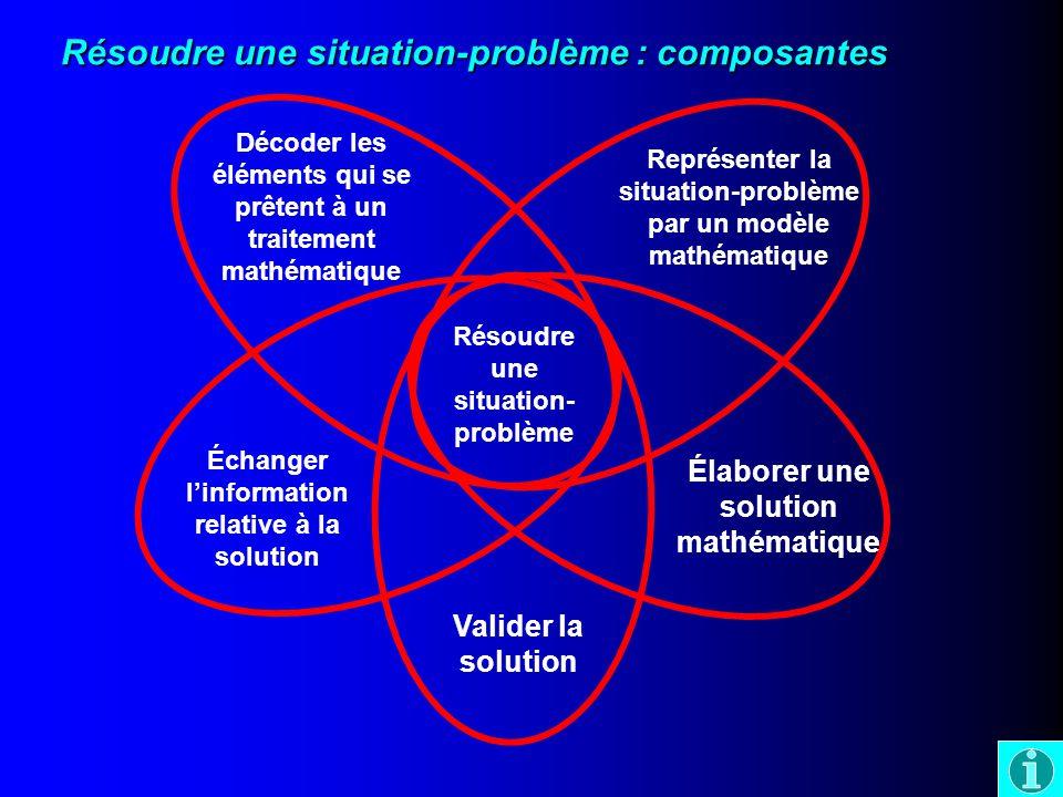 Résoudre une situation-problème : composantes Résoudre une situation- problème Décoder les éléments qui se prêtent à un traitement mathématique Représenter la situation-problème par un modèle mathématique Élaborer une solution mathématique Valider la solution Échanger linformation relative à la solution
