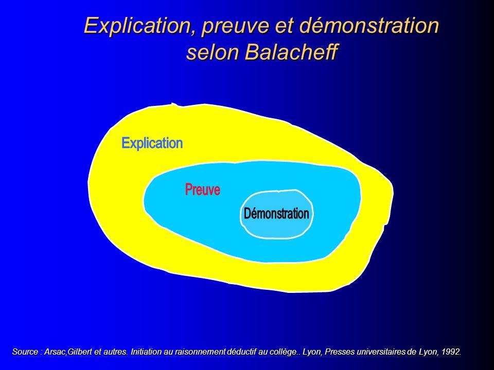 Explication, preuve et démonstration selon Balacheff Source : Arsac,Gilbert et autres.