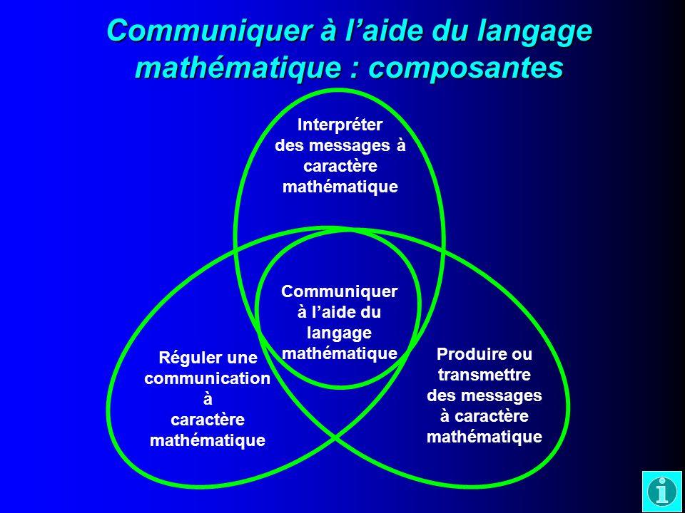 Communiquer à laide du langage mathématique : composantes Communiquer à laide du langage mathématique Interpréter des messages à caractère mathématique Réguler une communication à caractère mathématique Produire ou transmettre des messages à caractère mathématique
