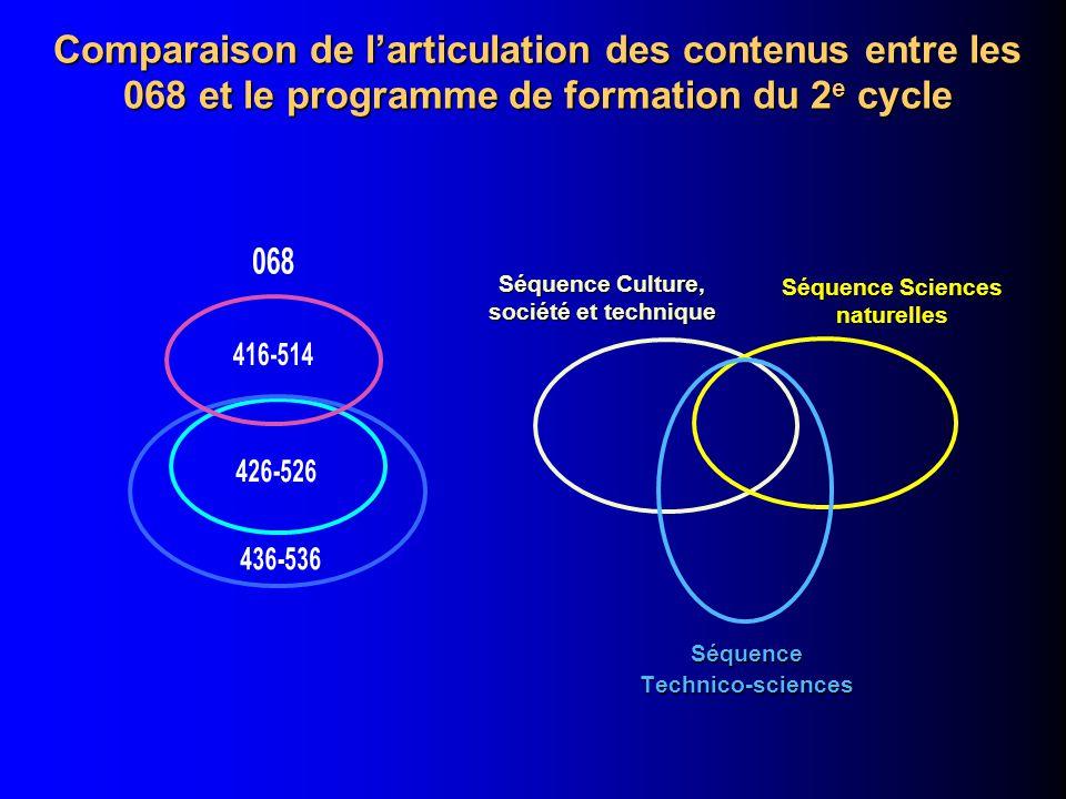 Comparaison de larticulation des contenus entre les 068 et le programme de formation du 2 e cycle SéquenceTechnico-sciences Séquence Sciences naturelles Séquence Culture, société et technique