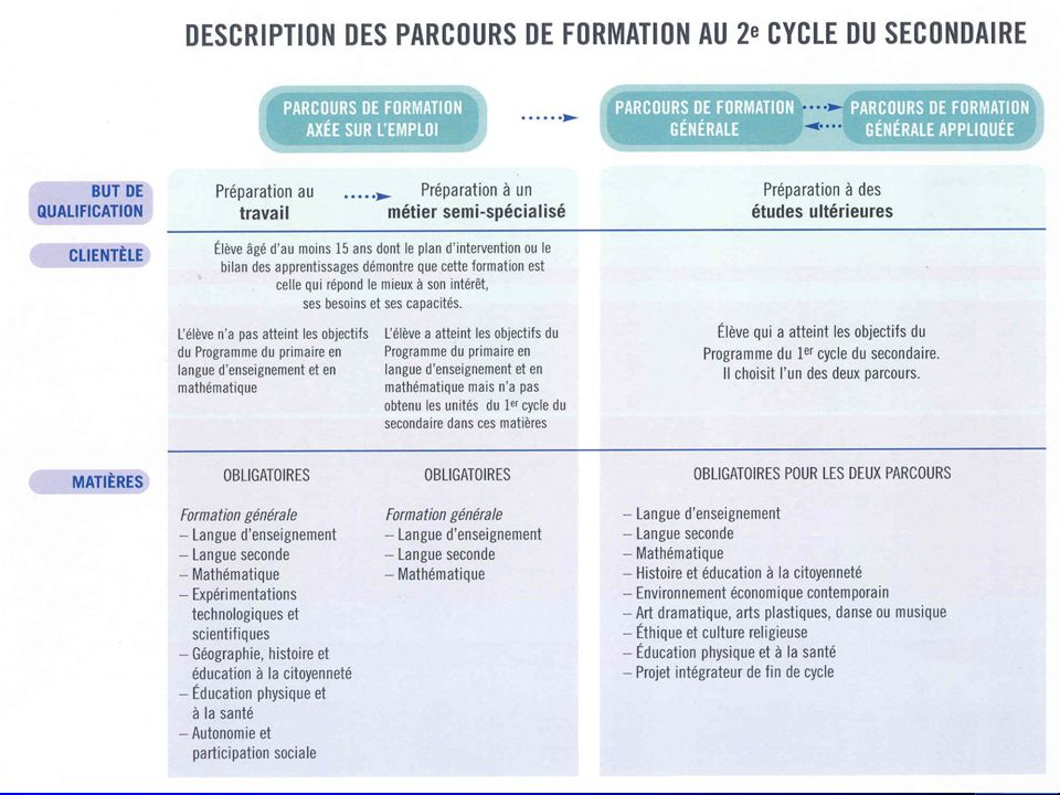 Cycle denseignement (EX) 5