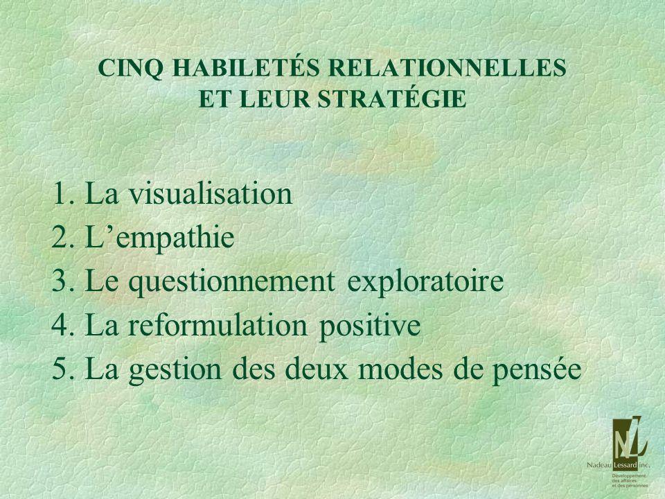 CINQ HABILETÉS RELATIONNELLES ET LEUR STRATÉGIE 1. La visualisation 2. Lempathie 3. Le questionnement exploratoire 4. La reformulation positive 5. La