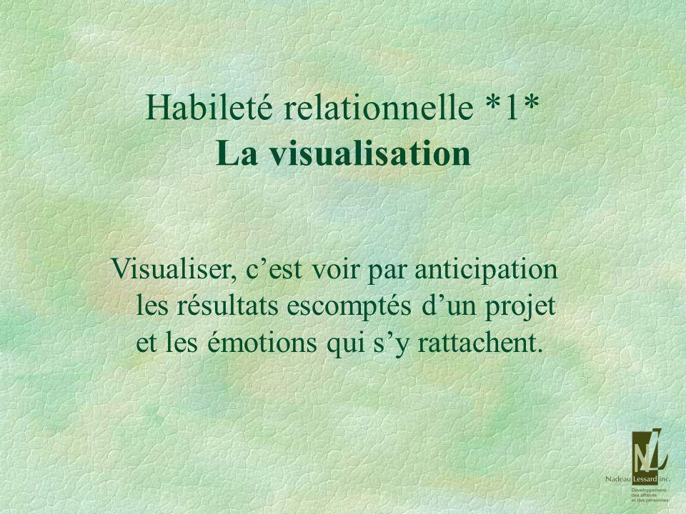 Habileté relationnelle *1* La visualisation Visualiser, cest voir par anticipation les résultats escomptés dun projet et les émotions qui sy rattachen