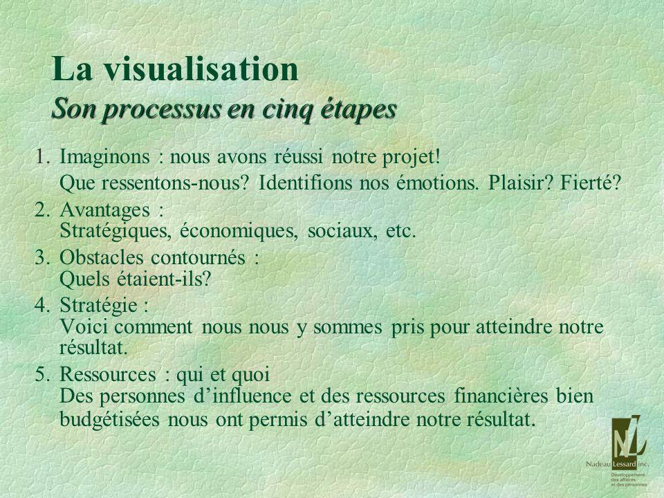 Son processus en cinq étapes La visualisation Son processus en cinq étapes 1.Imaginons : nous avons réussi notre projet! Que ressentons-nous? Identifi