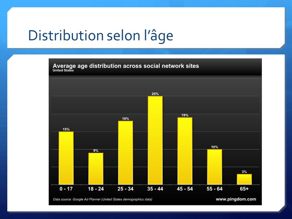 Distribution selon lâge
