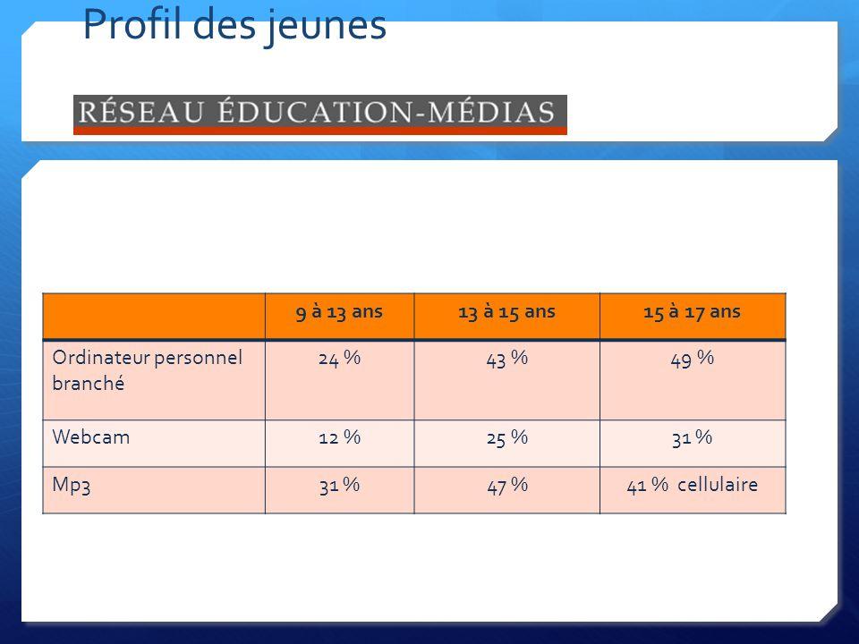 Profil des jeunes 9 à 13 ans13 à 15 ans15 à 17 ans Ordinateur personnel branché 24 %43 %49 % Webcam12 %25 %31 % Mp331 %47 %41 % cellulaire