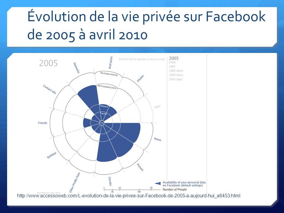 Évolution de la vie privée sur Facebook de 2005 à avril 2010 http://www.accessoweb.com/L-evolution-de-la-vie-privee-sur-Facebook-de-2005-a-aujourd-hui_a6453.html