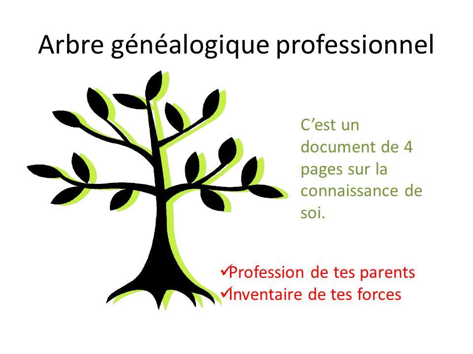 Arbre généalogique professionnel Cest un document de 4 pages sur la connaissance de soi. Profession de tes parents Inventaire de tes forces