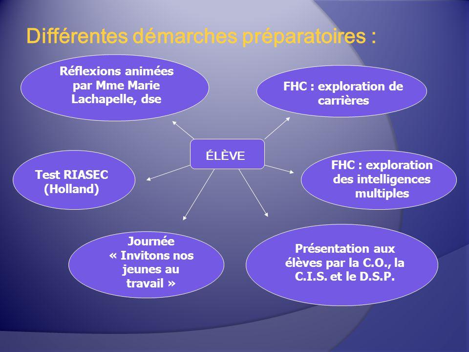 Différentes démarches préparatoires : ÉLÈVE FHC : exploration de carrières Test RIASEC (Holland) FHC : exploration des intelligences multiples Réflexi