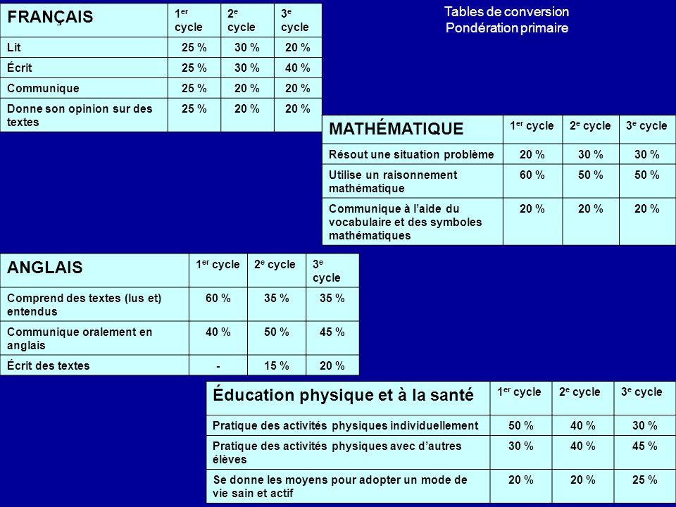 FRANÇAIS 1 er cycle 2 e cycle 3 e cycle Lit25 %30 %20 % Écrit25 %30 %40 % Communique25 %20 % Donne son opinion sur des textes 25 %20 % MATHÉMATIQUE 1