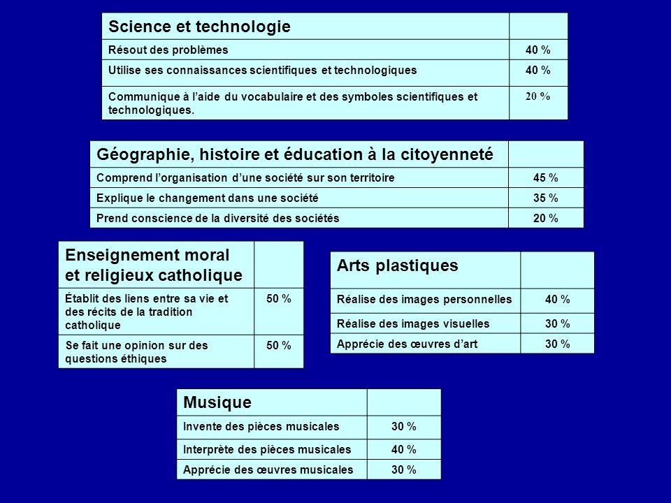 Science et technologie Résout des problèmes40 % Utilise ses connaissances scientifiques et technologiques40 % Communique à laide du vocabulaire et des