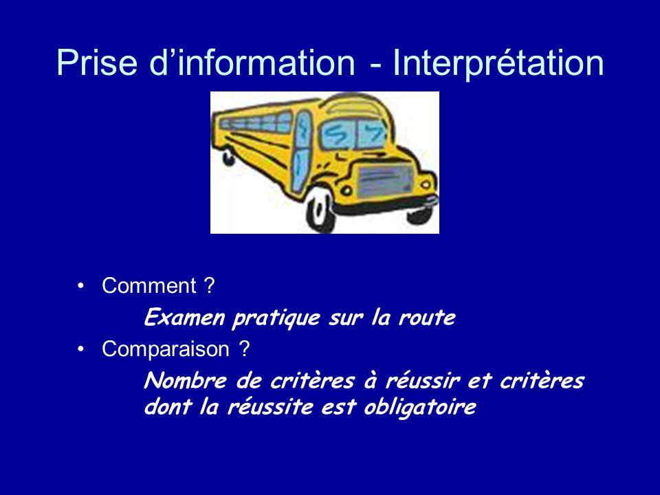 Prise dinformation - Interprétation Comment ? Examen pratique sur la route Comparaison ? Nombre de critères à réussir et critères dont la réussite est