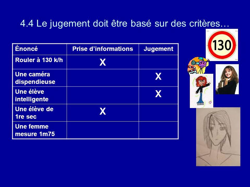 4.4 Le jugement doit être basé sur des critères… ÉnoncéPrise dinformationsJugement Rouler à 130 k/h X Une caméra dispendieuse X Une élève intelligente X Une élève de 1re sec X Une femme mesure 1m75