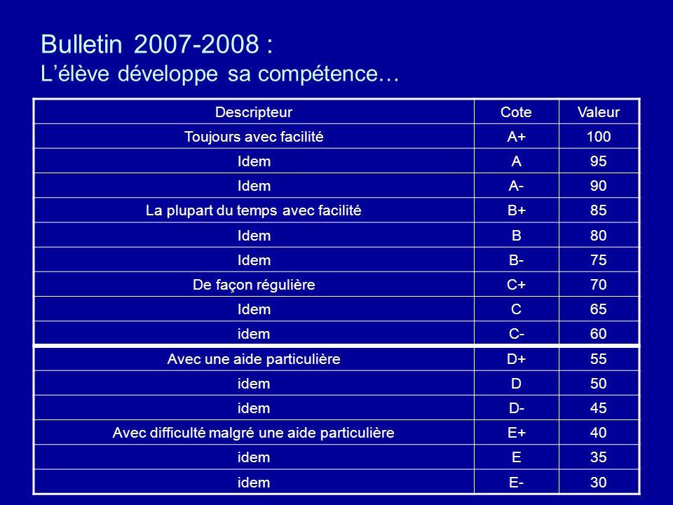 Bulletin 2007-2008 : Lélève développe sa compétence… DescripteurCoteValeur Toujours avec facilitéA+100 IdemA95 IdemA-90 La plupart du temps avec facilitéB+85 IdemB80 IdemB-75 De façon régulièreC+70 IdemC65 idemC-60 Avec une aide particulièreD+55 idemD50 idemD-45 Avec difficulté malgré une aide particulièreE+40 idemE35 idemE-30