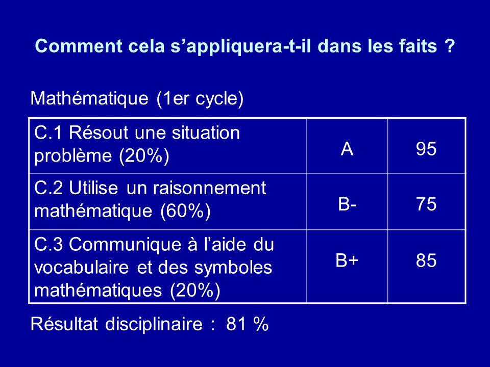 Comment cela sappliquera-t-il dans les faits ? Mathématique (1er cycle) Résultat disciplinaire : 81 % C.1 Résout une situation problème (20%) A95 C.2