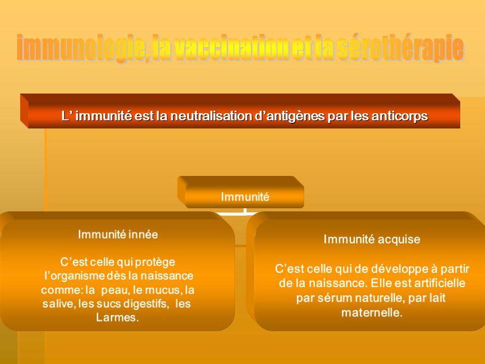 Le système immunitaire microbes neutralise les antigènes anticorps système immunitaire limmunité sont des attaquent le réagissent en se multipliant et