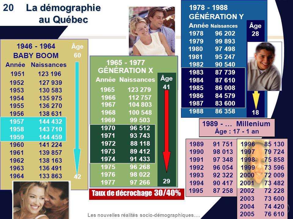 Les nouvelles réalités socio-démographiques…. Recommandations face à la situation économique 12. 13. 14. 12. 13. 14. Encourager les entreprises du Qué