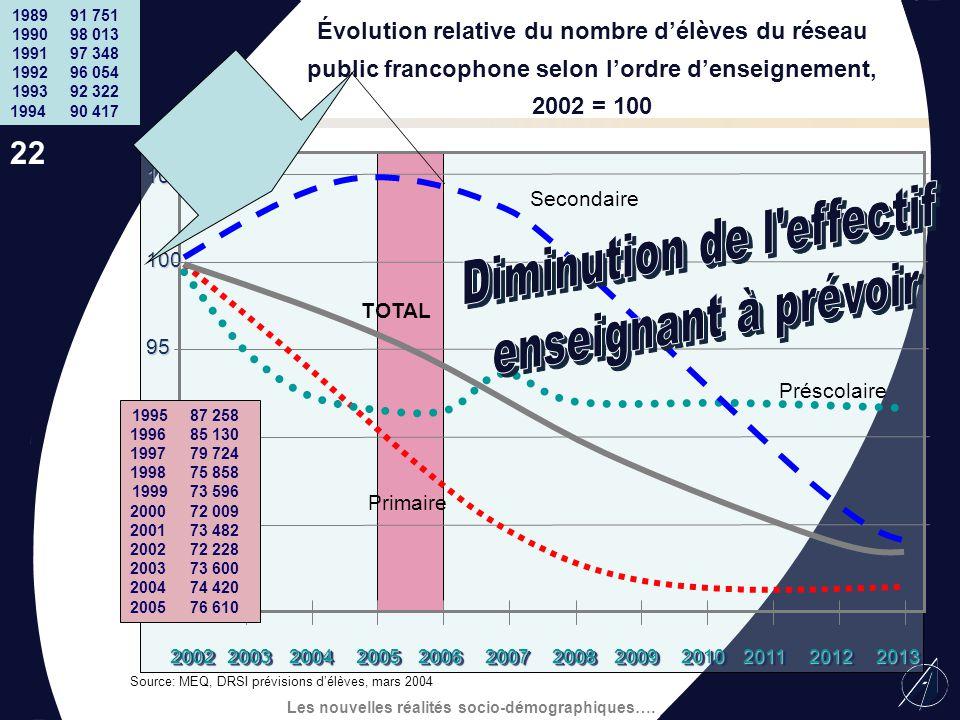 Les nouvelles réalités socio-démographiques…. Évolution des effectifs des commissions scolaires par région Source : MEQ 2003-2004 -50% Le Québec Outao