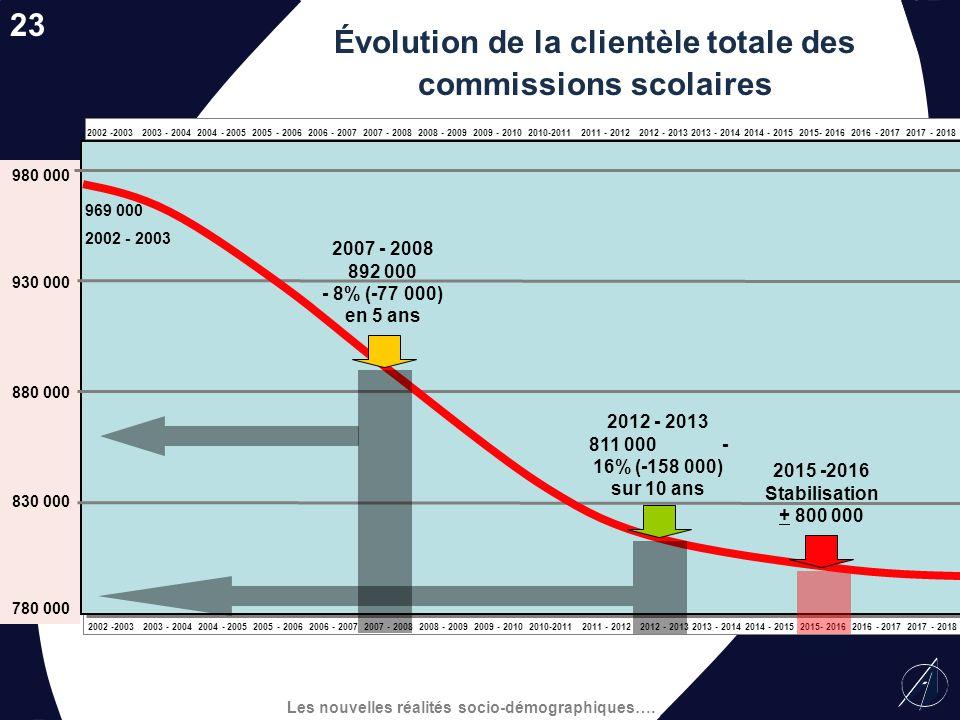 Les nouvelles réalités socio-démographiques…. 10510095908580 2002 2003 2004 2005 2006 2007 2008 2009 2010 2011 2012 2013 Évolution relative du nombre