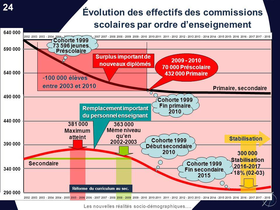 Les nouvelles réalités socio-démographiques…. Évolution de la clientèle totale des commissions scolaires 980 000 930 000 880 000 830 000 780 000 2002