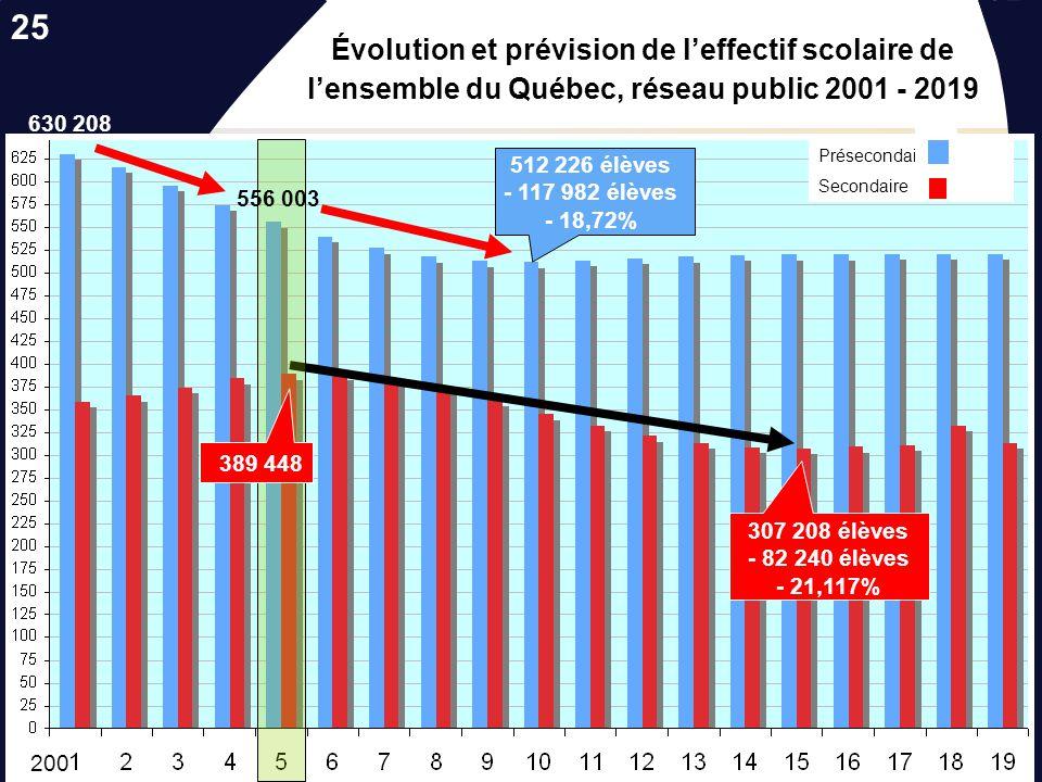 Les nouvelles réalités socio-démographiques…. Évolution des effectifs des commissions scolaires par ordre denseignement Secondaire 640 000 590 000 540
