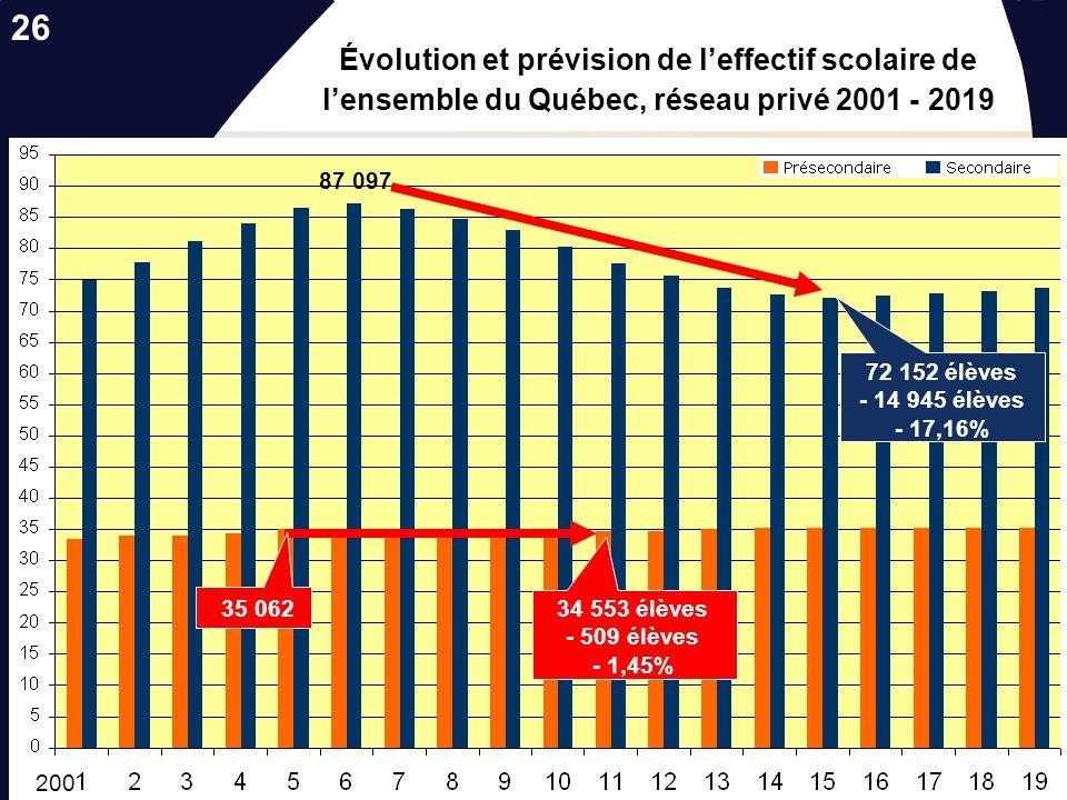 Les nouvelles réalités socio-démographiques…. Évolution et prévision de leffectif scolaire de lensemble du Québec, réseau public 2001 - 2019 200 630 2
