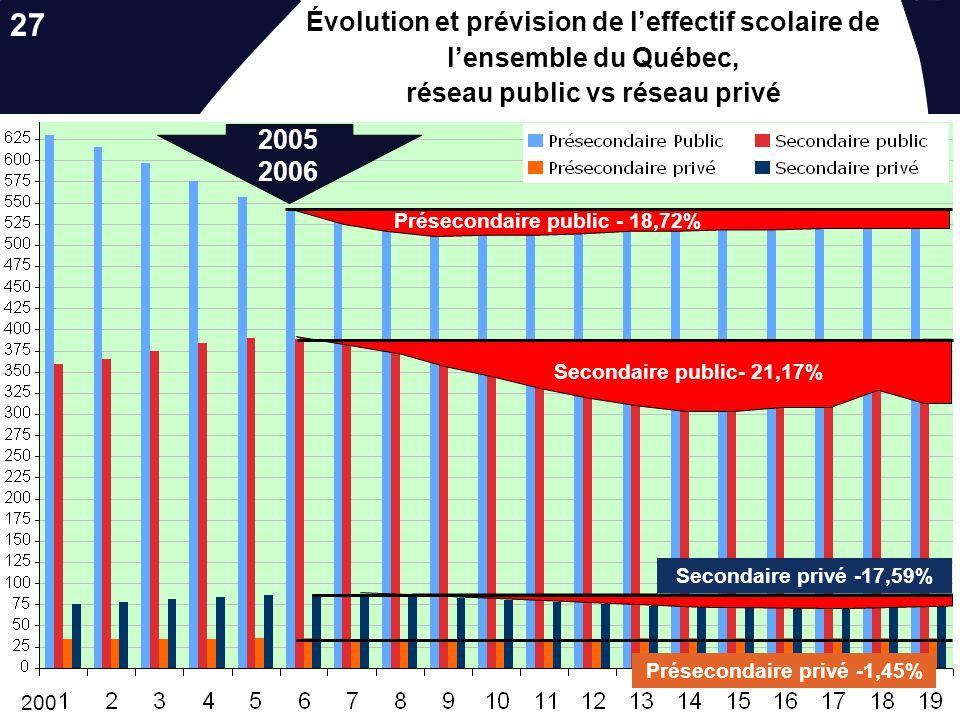 Les nouvelles réalités socio-démographiques…. Évolution et prévision de leffectif scolaire de lensemble du Québec, réseau privé 2001 - 2019 200 87 097