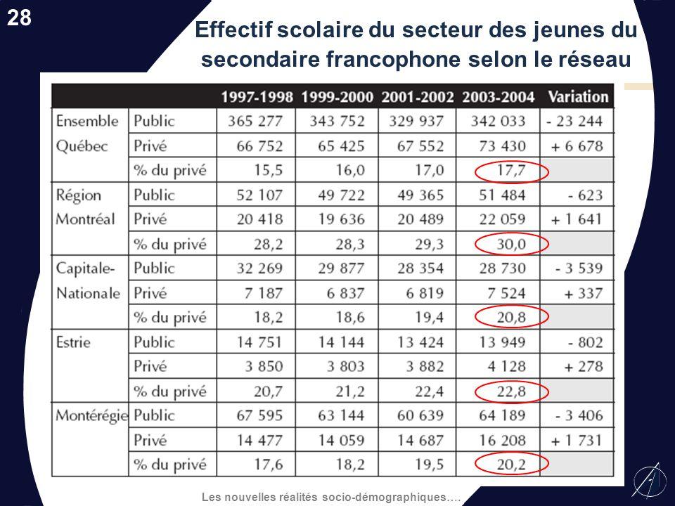 Les nouvelles réalités socio-démographiques…. Évolution et prévision de leffectif scolaire de lensemble du Québec, réseau public vs réseau privé 200 2