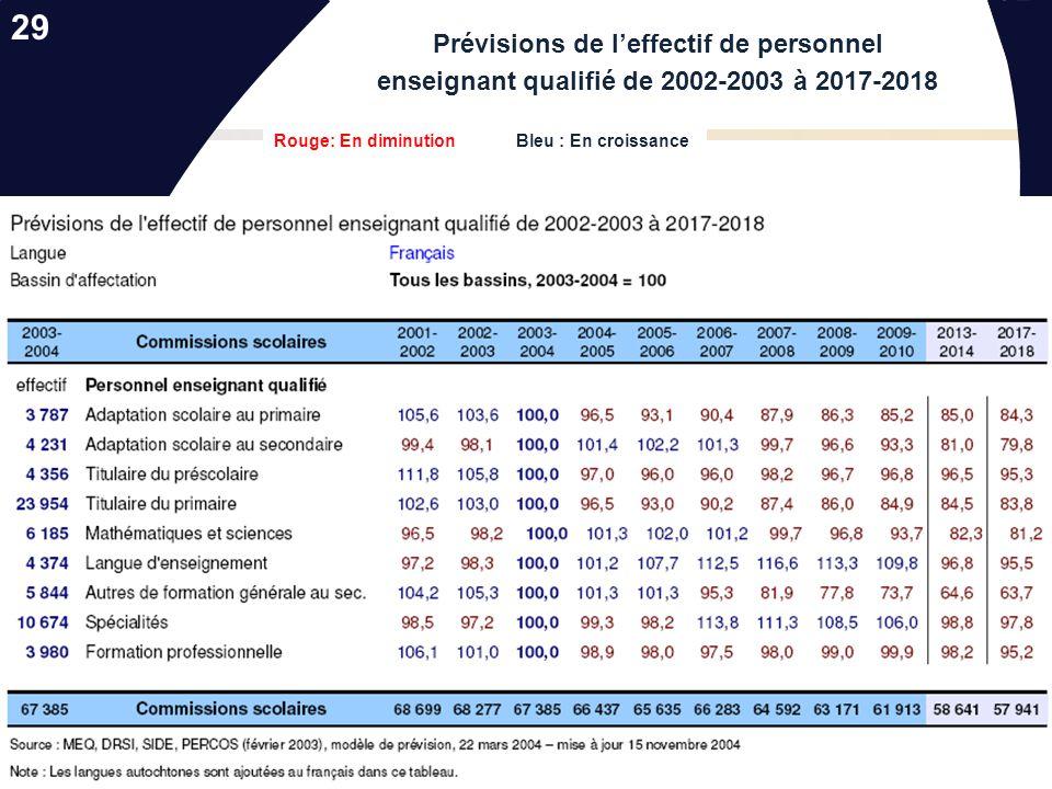 Les nouvelles réalités socio-démographiques…. Effectif scolaire du secteur des jeunes du secondaire francophone selon le réseau 28