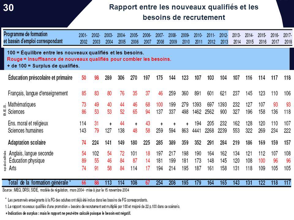 Les nouvelles réalités socio-démographiques…. Prévisions de leffectif de personnel enseignant qualifié de 2002-2003 à 2017-2018 Rouge: En diminution B